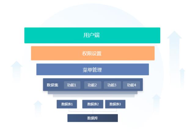 http://pan.bnocode.com/project/5ccfc7ad044c8e018c8c5d36/attachment/20200608/1591604354923_%E7%B3%BB%E7%BB%9F%E6%9E%B6%E6%9E%84.png