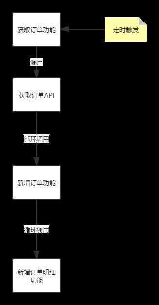 整体流程图