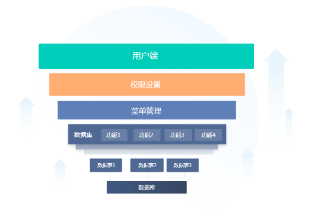 https://pan.bnocode.com/project/5ccfc7ad044c8e018c8c5d36/attachment/20200608/1591604354923_%E7%B3%BB%E7%BB%9F%E6%9E%B6%E6%9E%84.png