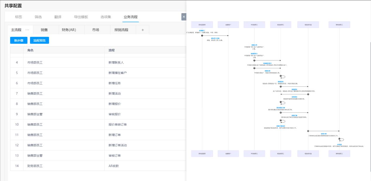 分角色业务流程图功能使用教程
